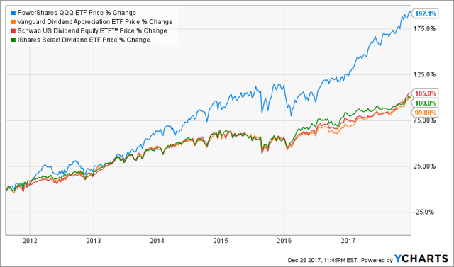 QQQ vs dividends