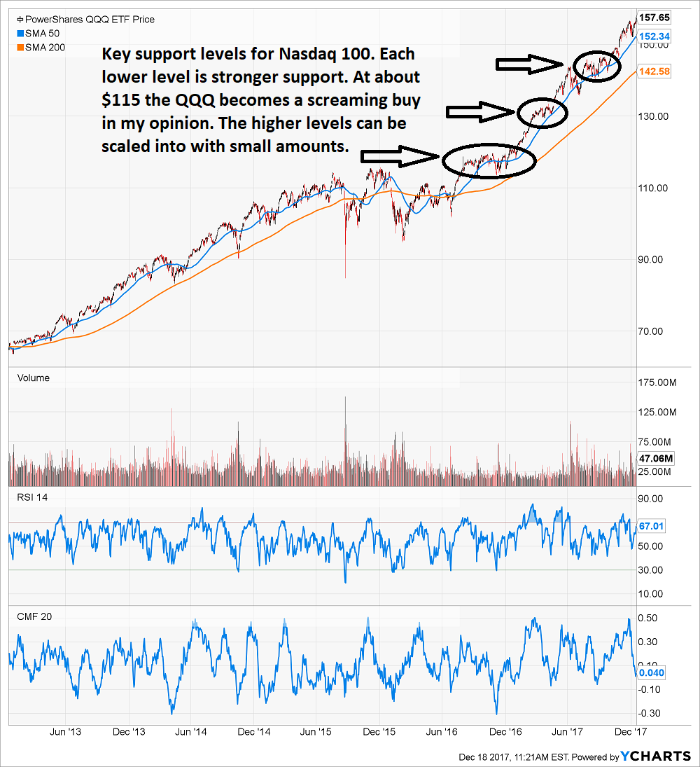 Warren Buffett Thinks Youre A Crummy Investor Invesco Qqq