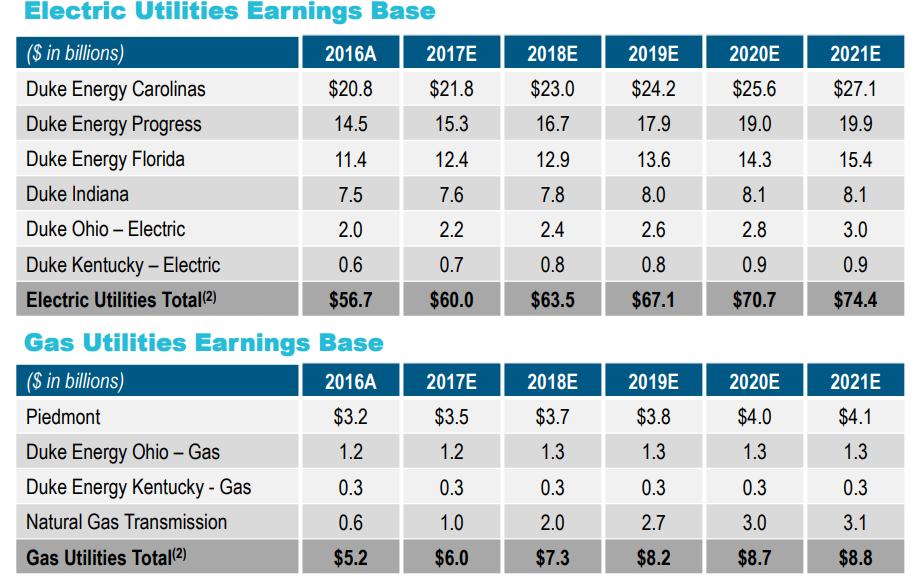 Duke Energy Stock Quote Enchanting Duke Energy Recent Dip Creates A Buying Opportunity  Duke Energy