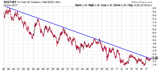30 year plot of $UST10Y