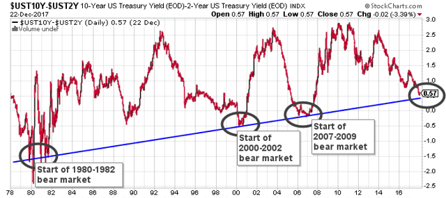 40 years of yield curve