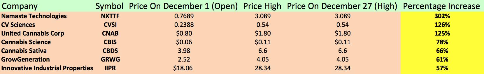 Top Performing Marijuana Stocks Of December Seeking Alpha