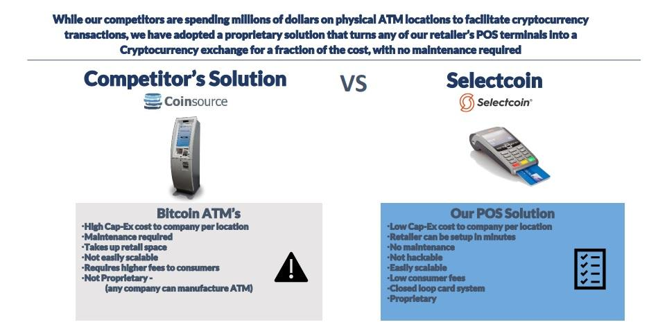 Selectcoin: Don't Invest In Bitcoin; Invest In Bitcoin Infrastructure