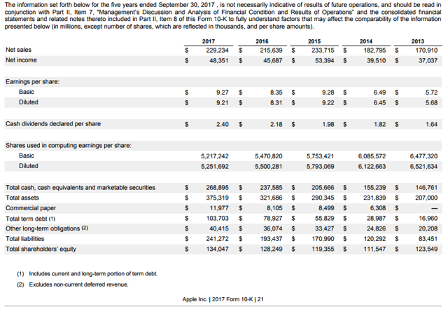 Apple Annual Report Numbers