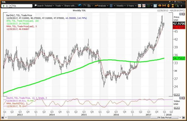 Weekly Chart For Toll Brothers