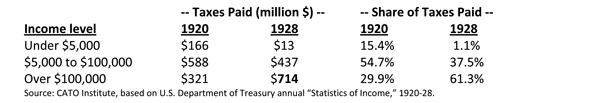 Taxes Paid after 1920s Tax Cuts Table
