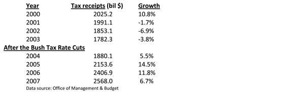Tax Receipts After Bush Tax Cuts Table