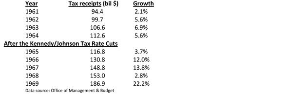 Tax Receipts After Kennedy/Johnson Tax Cuts Table