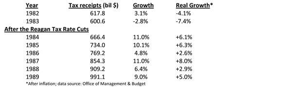 Tax Receipts after Reagan Tax Cuts Table