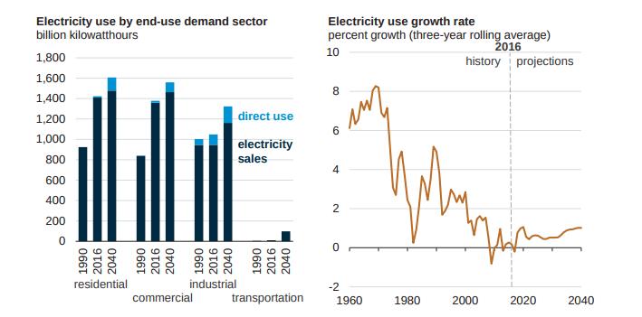 Electricity Consumption Equation