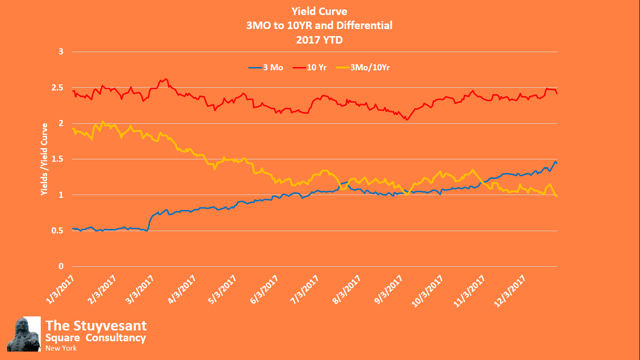 YTD Yield Curve