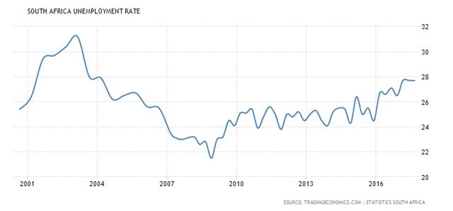 Description: South Africa Unemployment Rate