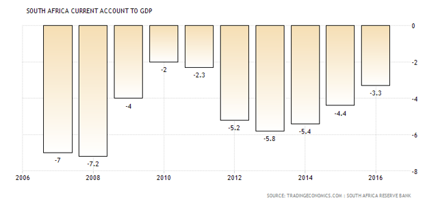 Description: South Africa Current Account to GDP