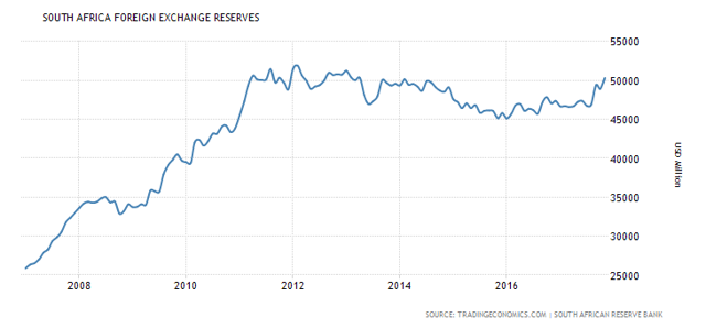 Description: South Africa Foreign Exchange Reserves