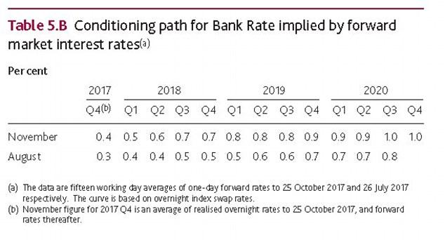 The Bank of England raised interest rates today and laid out how it sees them continuing to rise