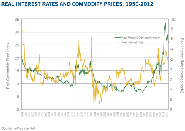 real interest rates and commodity prices