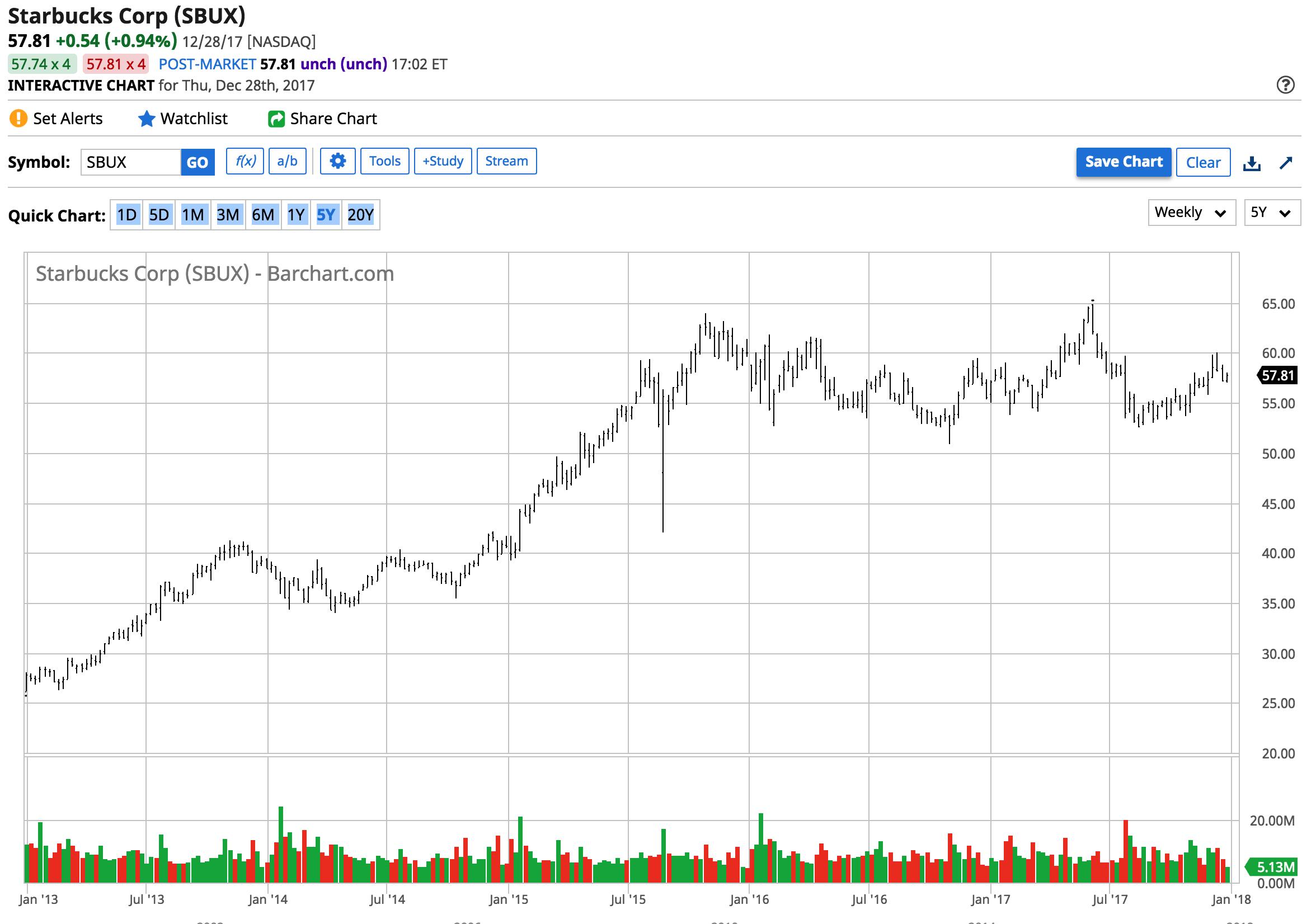 Sbux Stock Quote Coffee Prepares To Percolate Again  Seeking Alpha