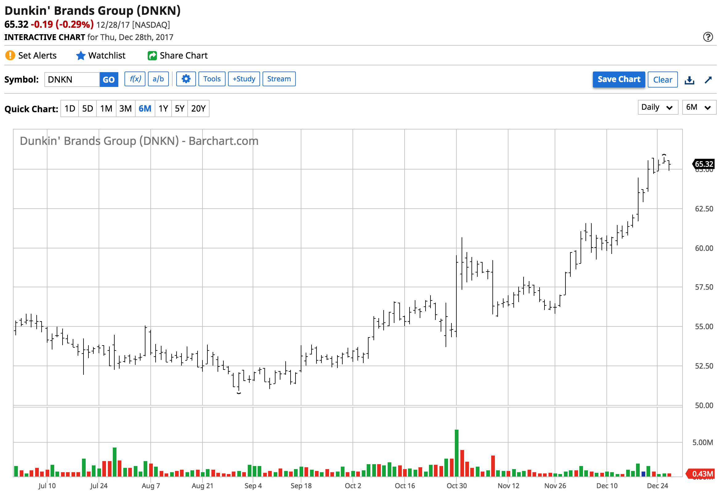Sbux Stock Quote Coffee Prepares To Percolate Again  Seeking Alpha