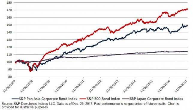 investing in a bond index
