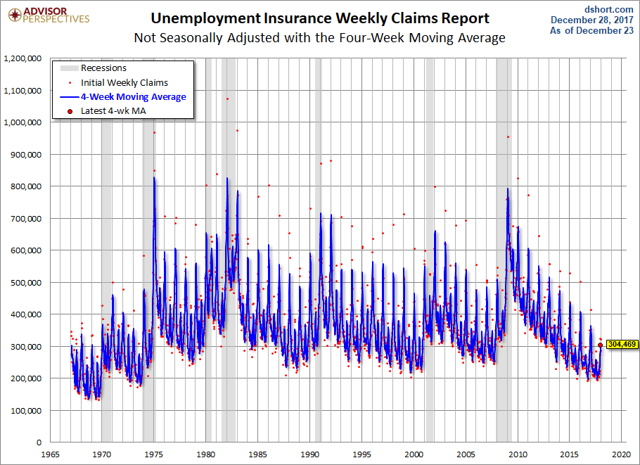 US Weekly Jobless Claims Unexpectedly Unchanged