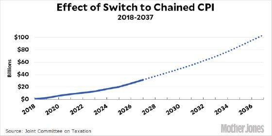 Effect of Switch to Chain CPI (Chart)