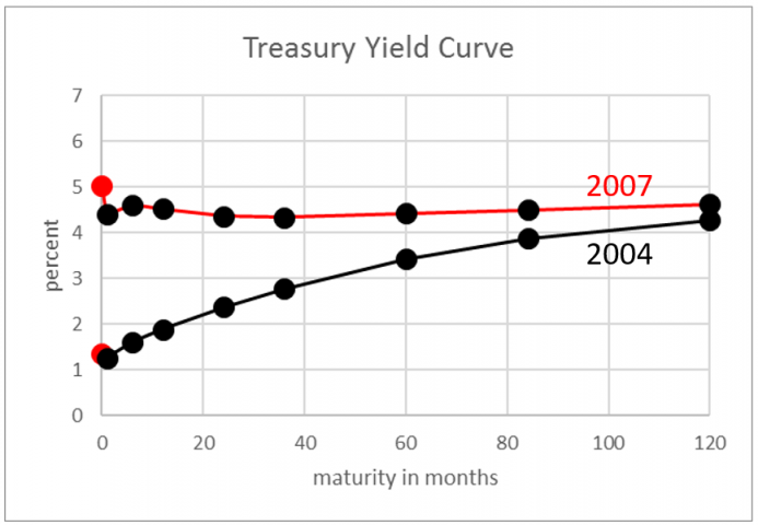 curve theory This is a great concern since emerging process technologies are drivers of economic growth, especially in developed economies we consider the learning curve literature and integrate it with the literature on technological trajectories and innovation to develop a theory for modeling the learning curve for.