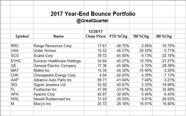 A 2017 Year-End Portfolio Of Bounce Candidates Expected To Outperform In January