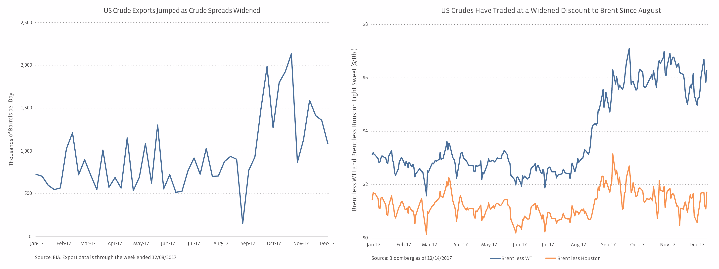 What Are Crude Spreads And Why Do They Matter To MLPs? | Seeking Alpha