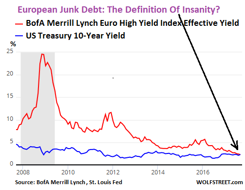 euro-junk-bond-yield-2017-09-29-v-treasuries