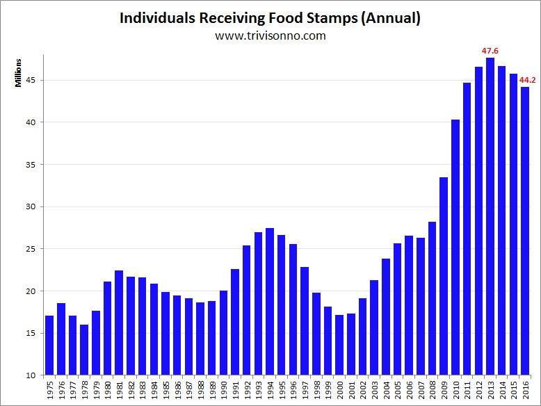 Is Receiving Food Stamps Bad