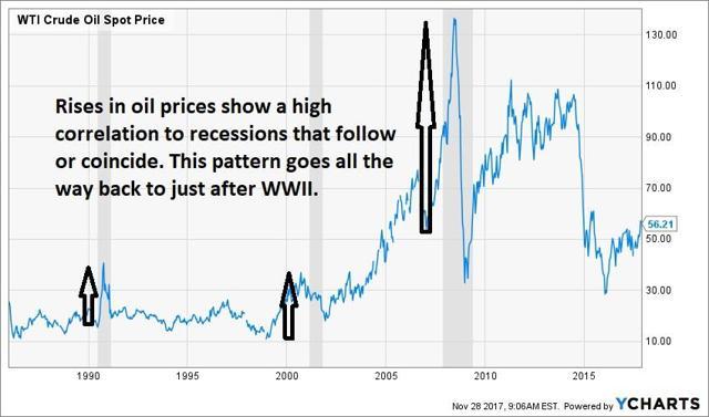 Oil Recessions