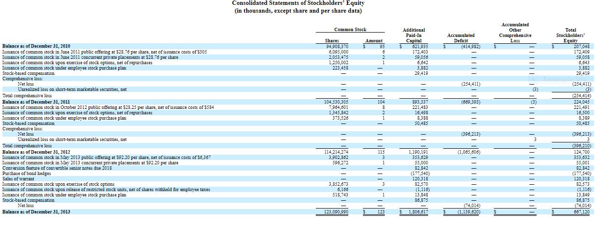 Teslas Convertible Debt Accounting Vs Economic Reality Tesla
