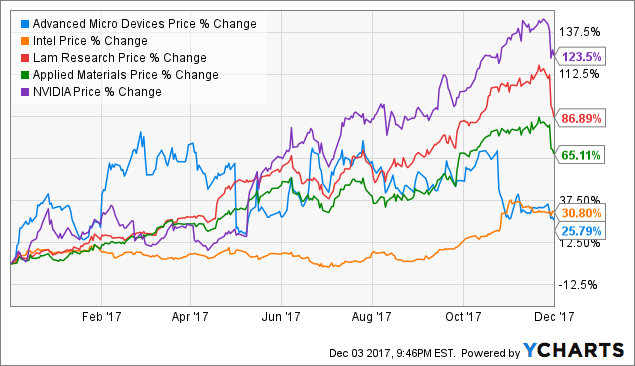 Challenges and Opportunities for Advanced Micro Devices, Inc. (AMD)