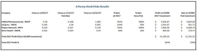 Year End 2017 Results