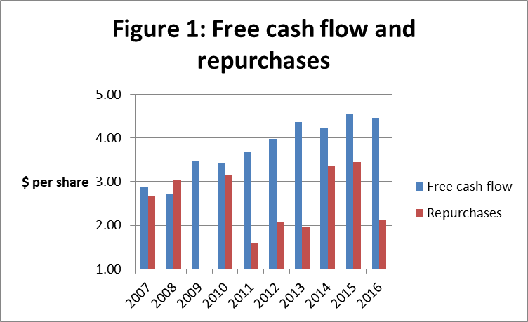 Repurchase Price For Any Year Is The Average Of All Transactions In That