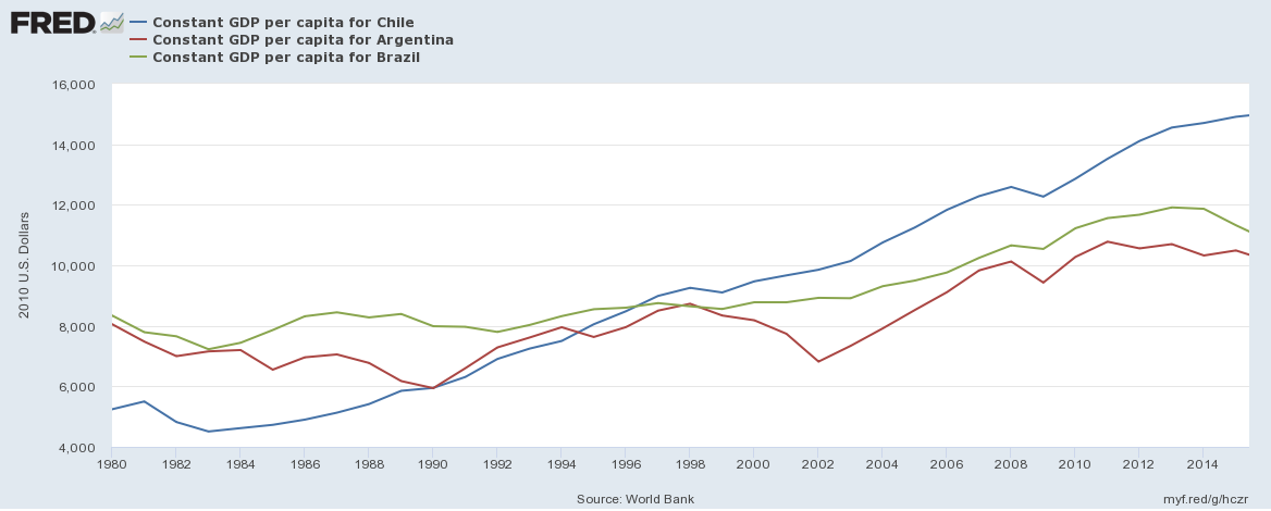 an overview of the country of chile Data and research on economy including economic outlooks, analysis and forecasts, country surveys, monetary and financial issues, public finance and fiscal policy and productivity, chile - economic forecast summary.