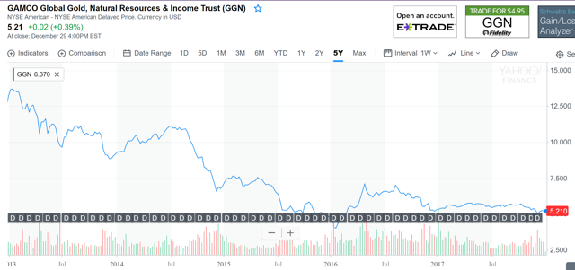 Gamco Global Gold Natural Resources Income Trust