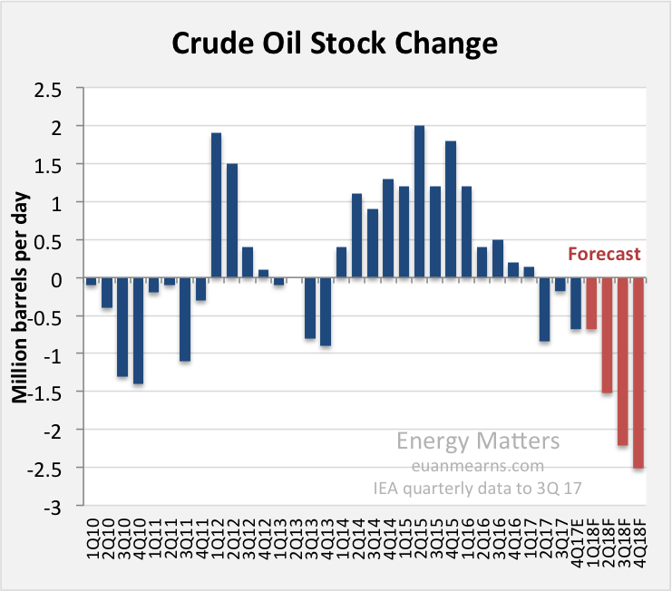 Oil Production Vital Statistics February 2018 | Seeking Alpha