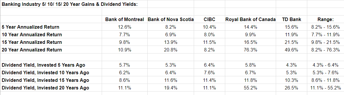 Canada's Big 60 Banks Buy The Growth And Enjoy The Dividends Amazing Bmo Term Life Insurance Quote