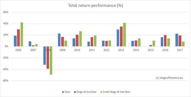 Dogs of the dow performance per year