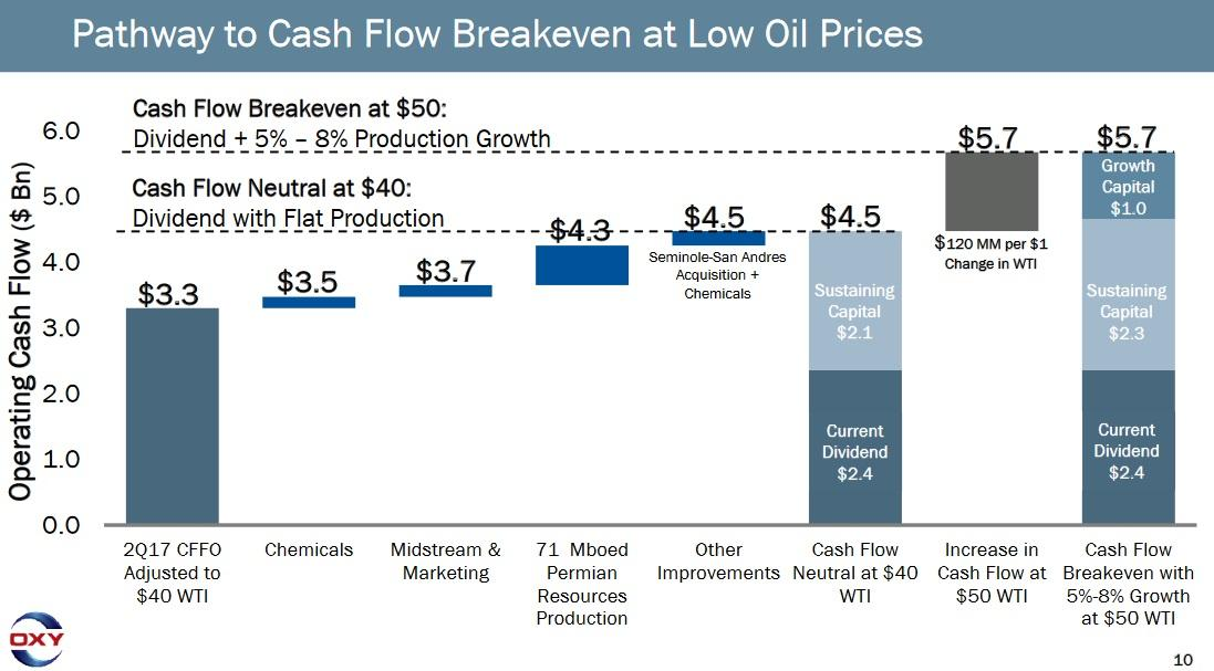 Occidental Petroleum: Momentum Is Rising And 4.4% Dividend Yield Still Attractive