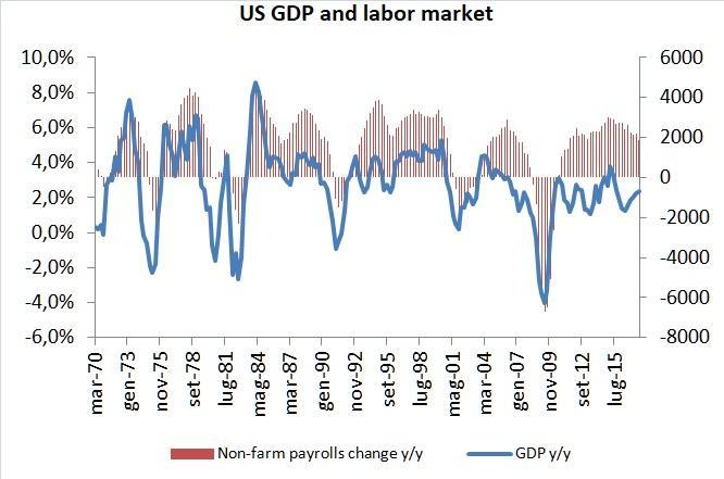 The Week Ahead: Focus On U.S. Labor Market