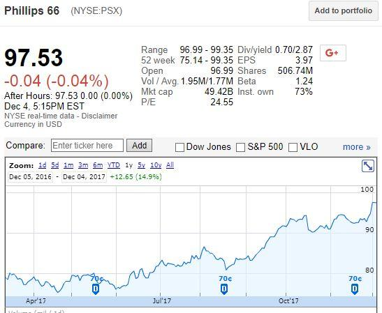 Kevin Mitchell Sells 19333 Shares, Reducing Stake In Phillips 66 (PSX)