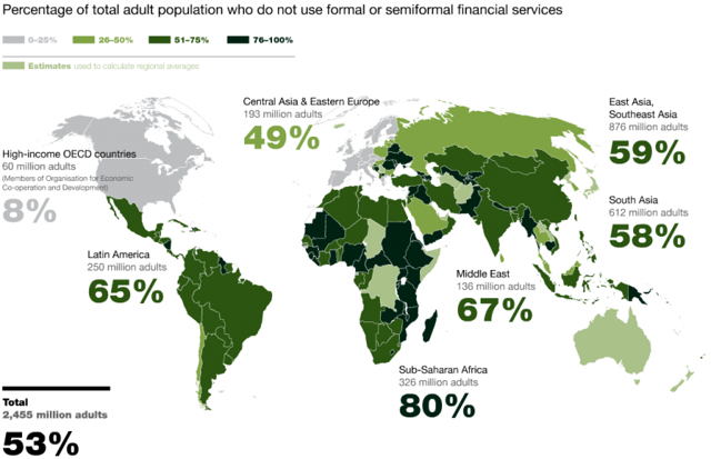 Underbanked regions of the world