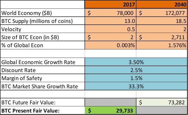 BTC Valuation Model