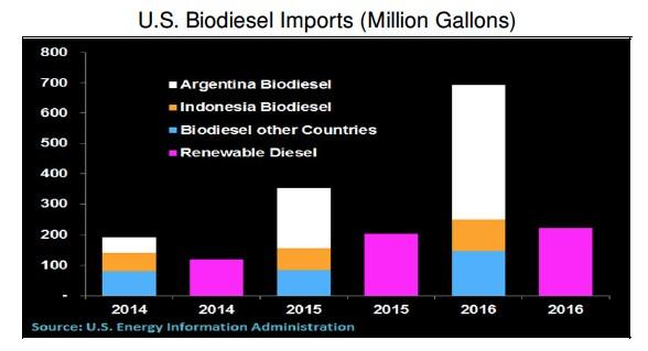 U S Biodiesel Indonesian Countervailing Duty Ruling May Impact