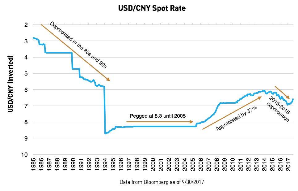 China S Economic Planning Cycle Is Measured In Decades And Not Years So To Understand How The Rmb Will Act Future We First Cover Last 30