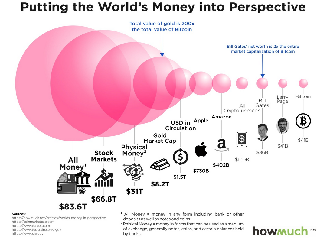 At 270b Bitcoin Is Already 03 Of All Money In Circulation