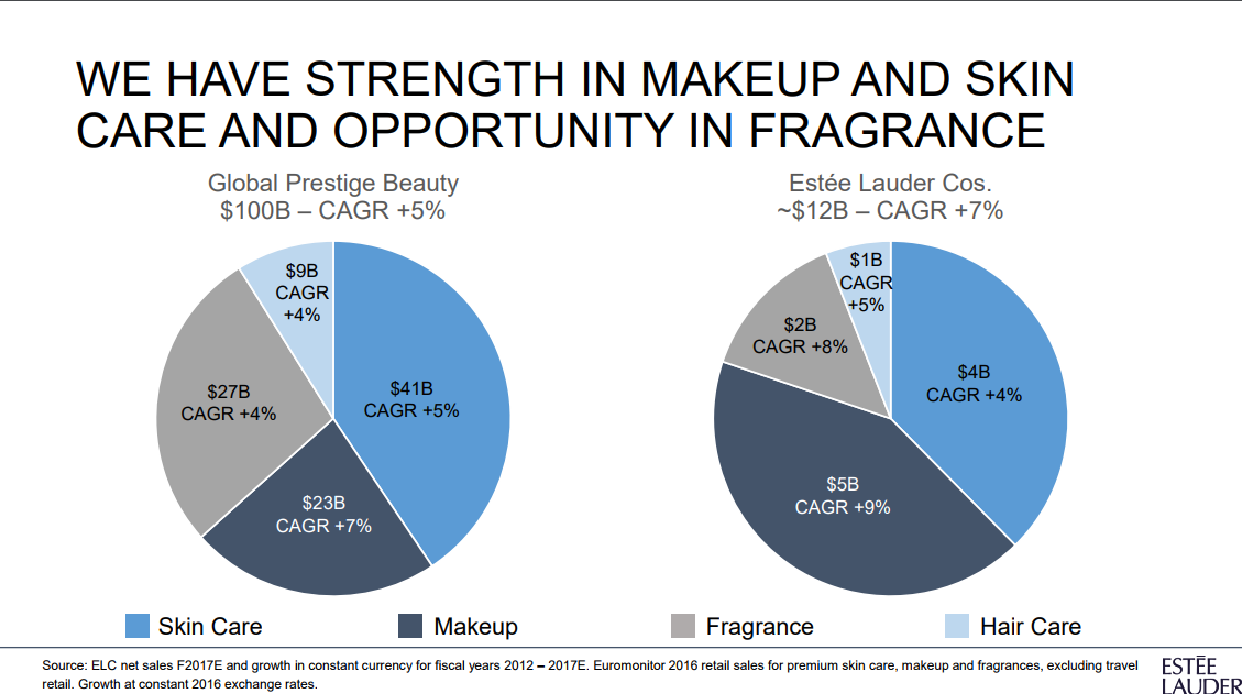 estee lauder strengths weaknesses opportunities and threats