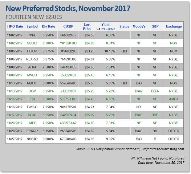 New Preferred Stock IPOs, November 2017